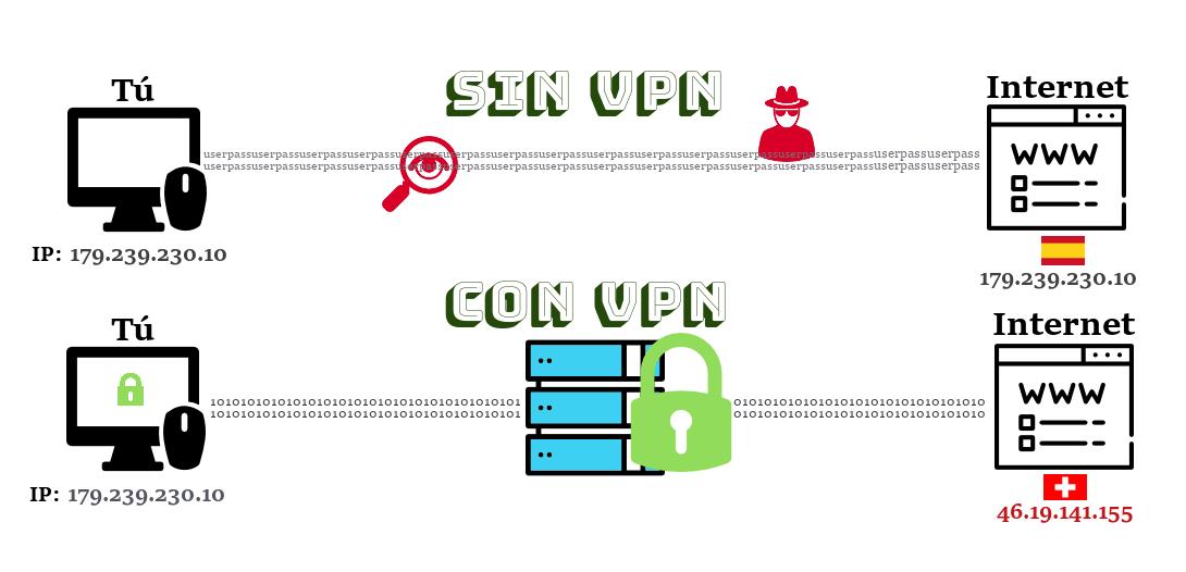VPN Ocultar IP