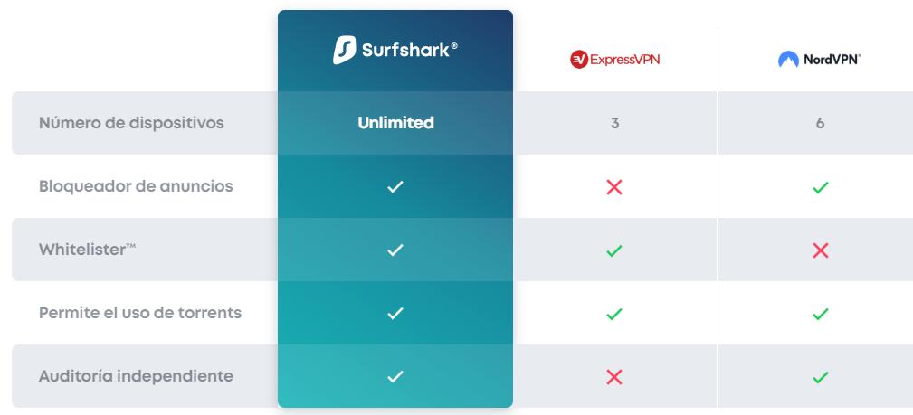 Comparativa VPN