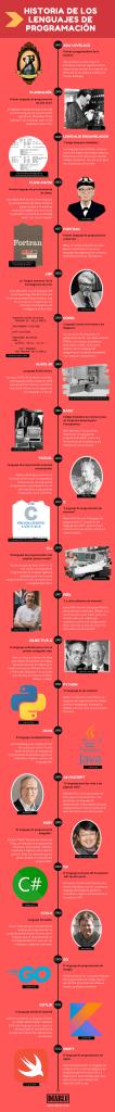 Infografía Historia de los Lenguajes de Programación