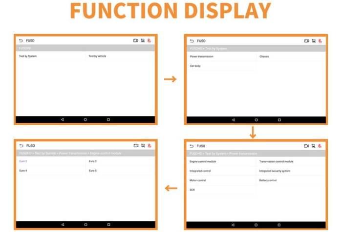 Humzor NexzDAS ND506 PLUS Heavy Duty Diagnostic Tool Functions Display