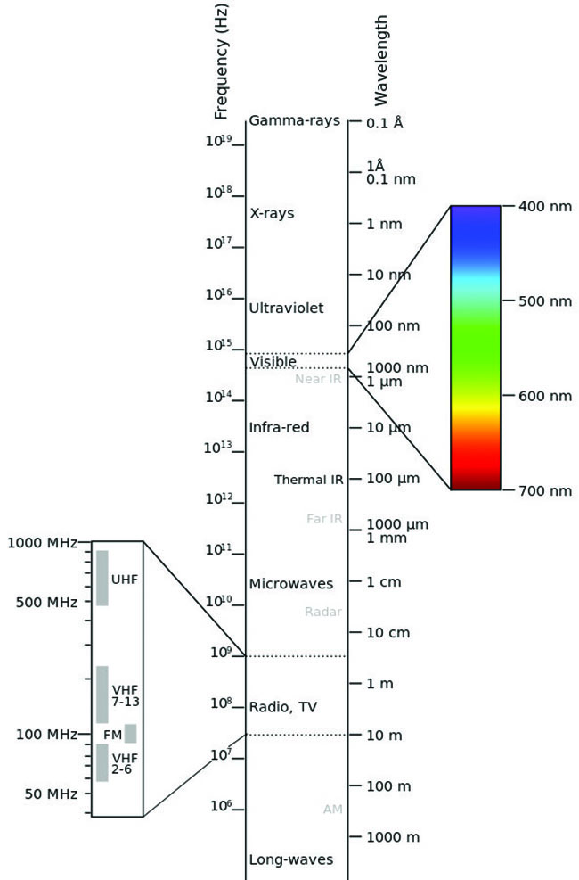 Electromagnetic Spectrum. Image