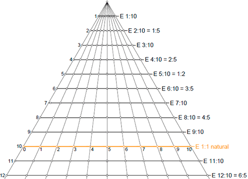 Universal-scale-triangle-01