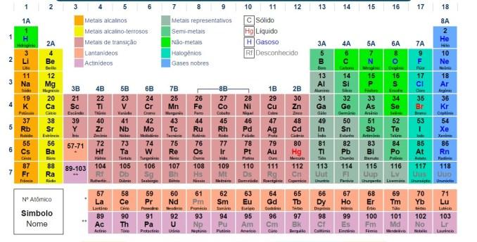 tabela-periodica-completa-hd
