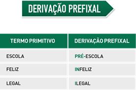 Derivação prefixal