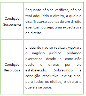Condição suspensiva e resolutiva