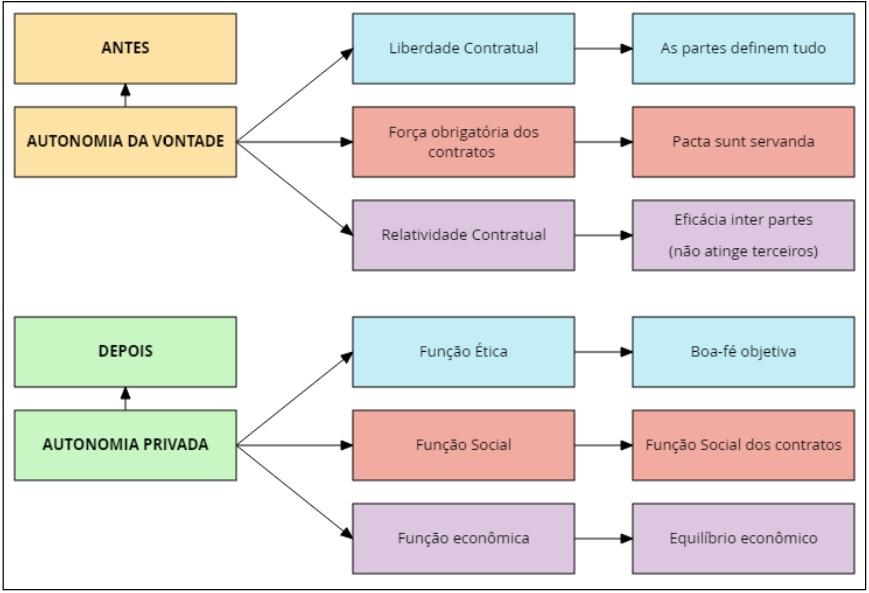 Evolução principiológica