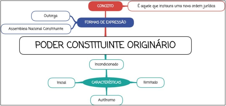 Poder Constituinte Originário