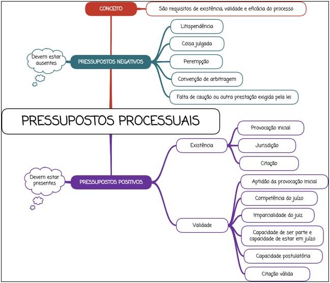 Pressupostos processuais - Mapa Mental