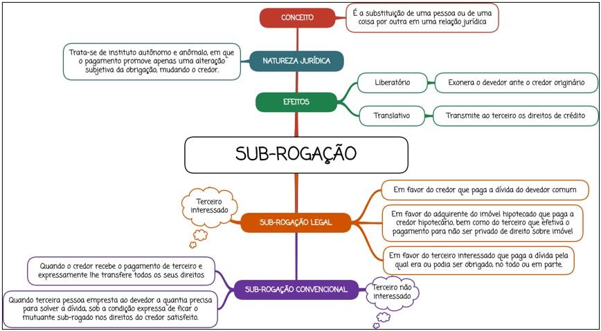 Sub-rogação - Mapa Mental