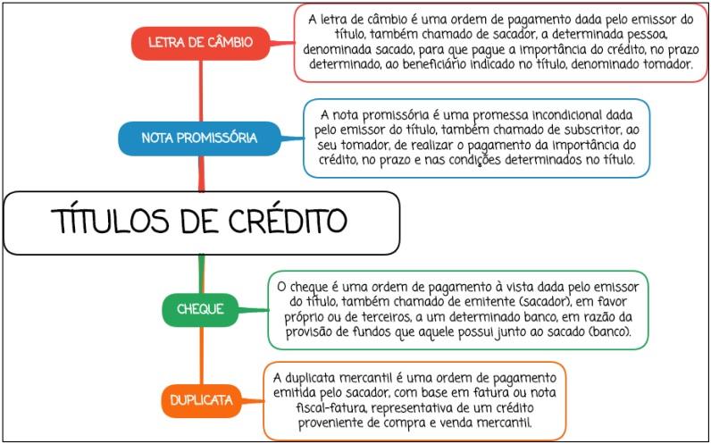 Títulos de Crédito - Mapa Mental