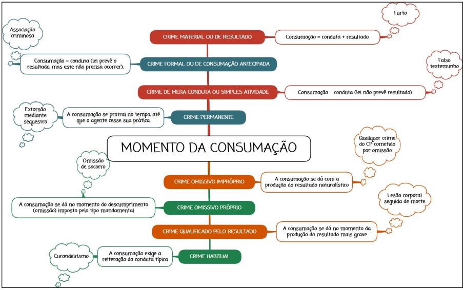 Consumação - mapa mental