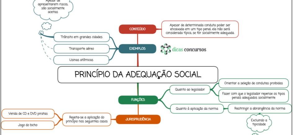 Princípio da adequação social - mapa mental