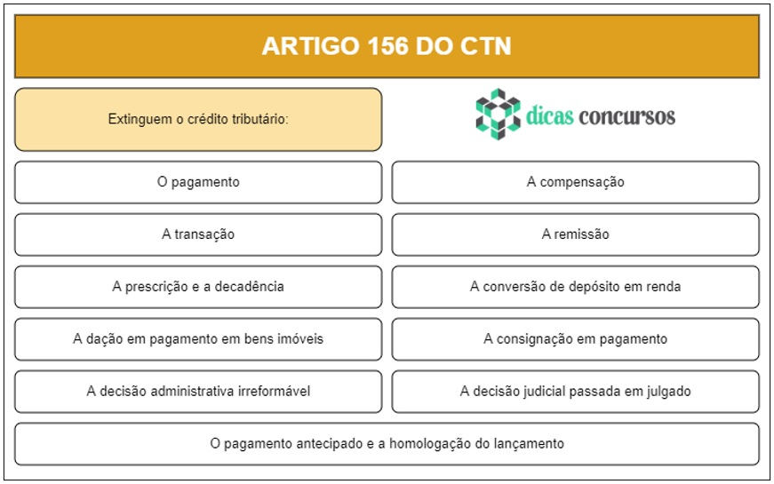 Art 156 do CTN - Comentado