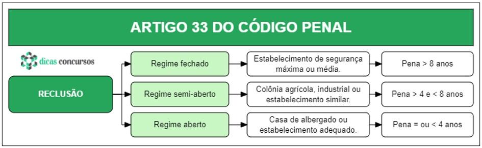 Art 33 do CP - Comentado