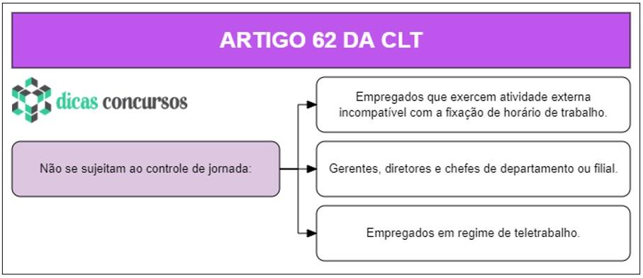 Art 62 da CLT - Comentado