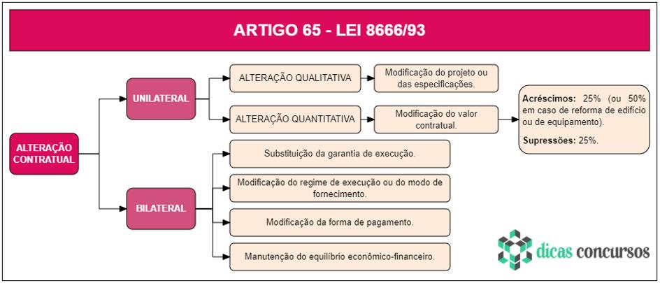 Art 65 - Lei 8666 - Esquematizado