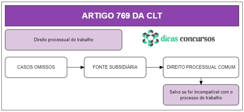 Art 769 da CLT - Comentado
