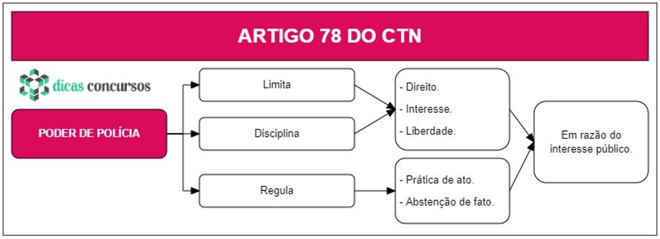 Art 78 do CTN - Comentado