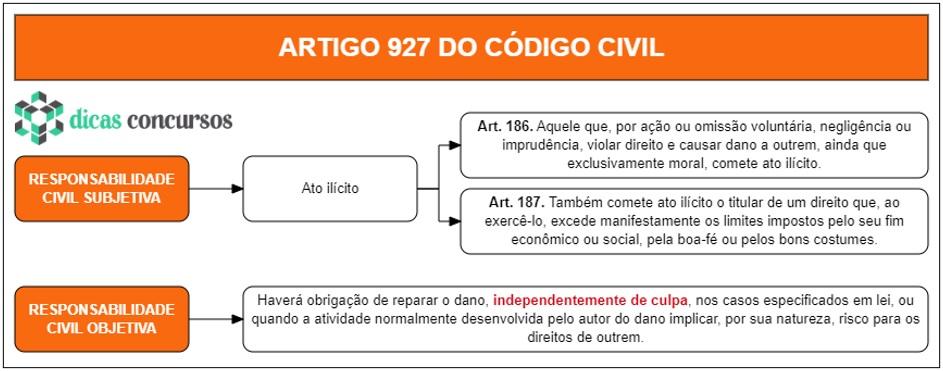 Art 927 do CC - Comentado