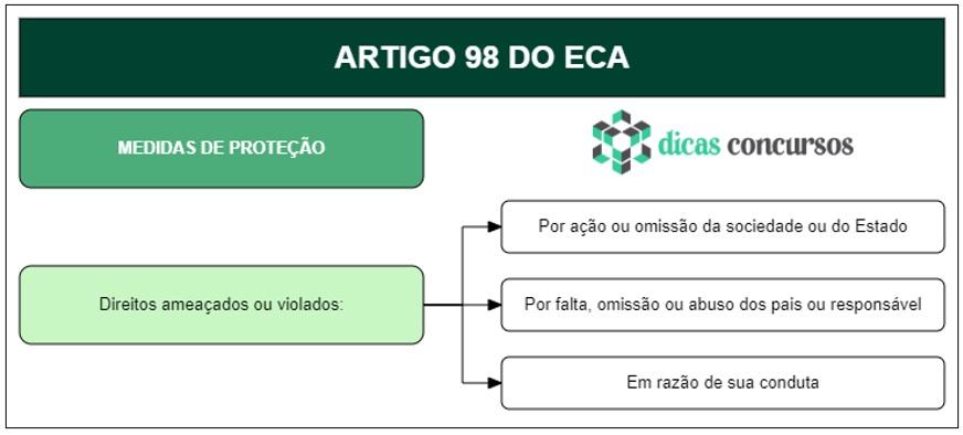 Art 98 do ECA - Comentado