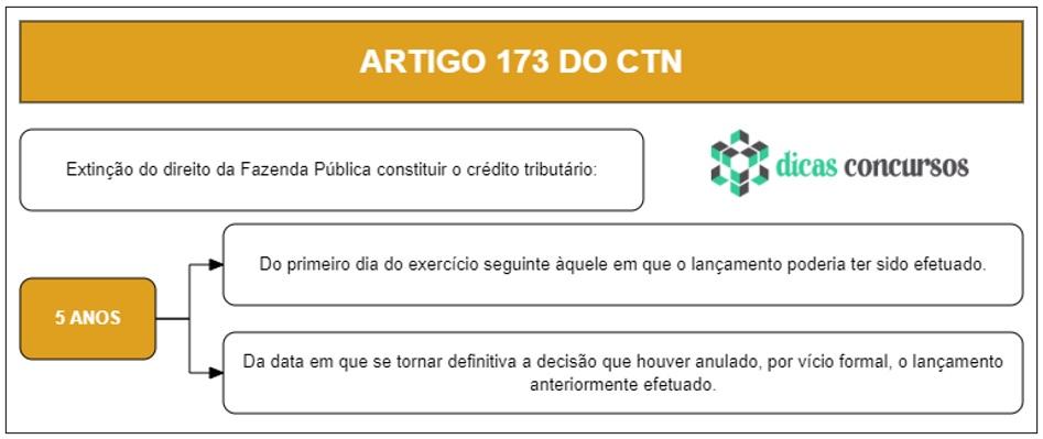 Art 173 do CTN - Comentado