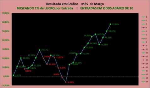 Resultadosmes EM GRÁFICO de MARÇO - SALA VIP TIP