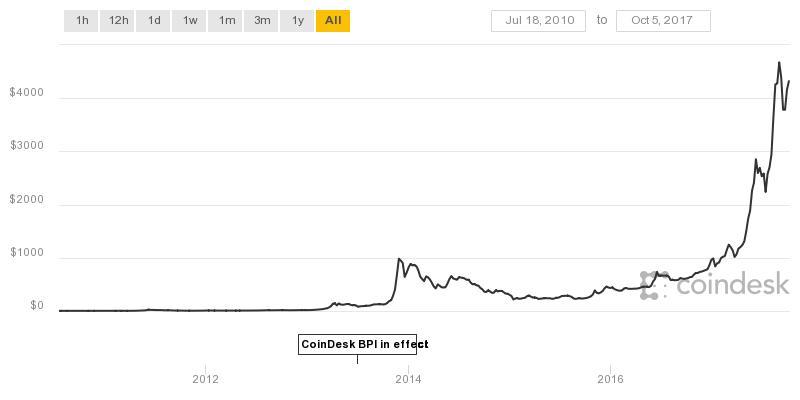 Bitkoin vrednost