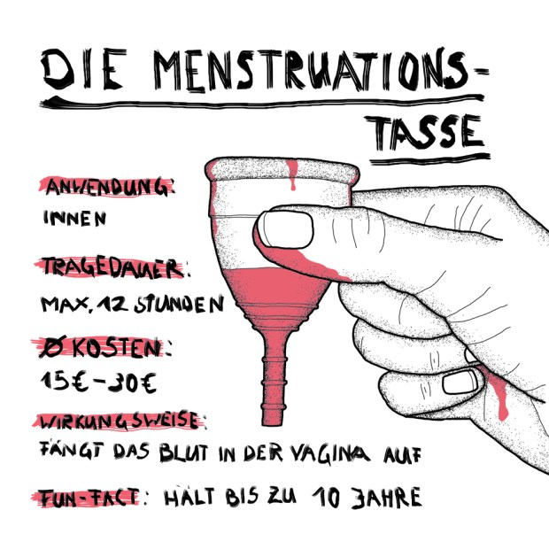 Illustration einer Menstruationstasse mit Menstruationsblut