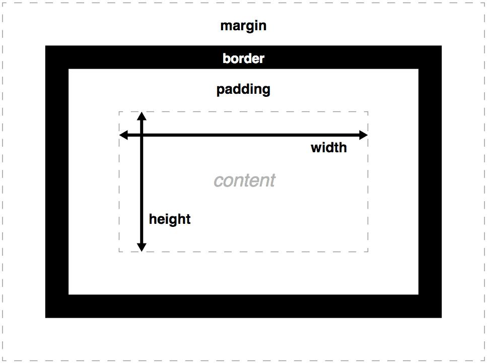 Modelo de cajas CSS