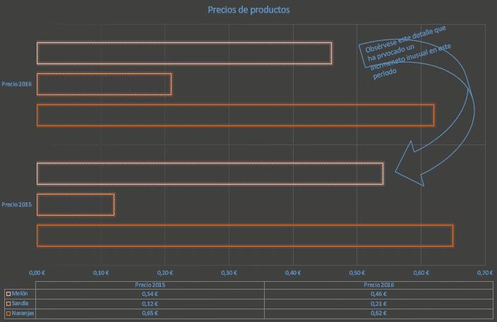 Aplicar formato a gráficos en Excel 03