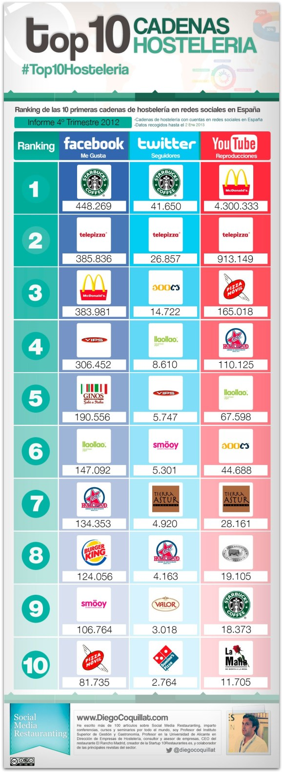 Ranking of 10 best hospitality chains in Spain 2012