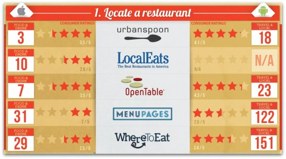 Apps for restaurants