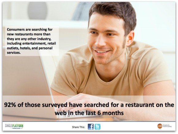 He 92% consumers have sought a restaurant in a web browser in recent 6 months