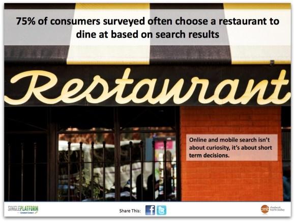 El 75% de los consumidores suelen elegir un restaurante para cenar en base a los resultados de búsqueda