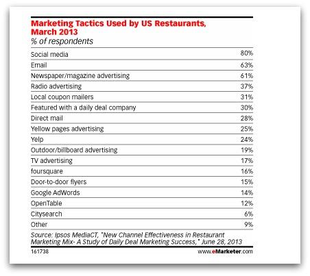 Les réseaux sociaux sont les plus utililizado pour vous des restaurants aux États-Unis