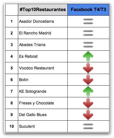 Les meilleurs restaurants à Facebook en Espagne 2013