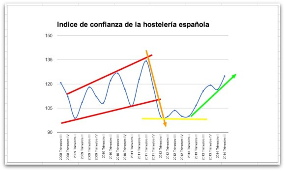 Confidence Index hospitality in Spain