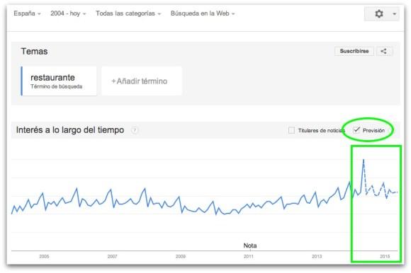 future trend word search Restaurant