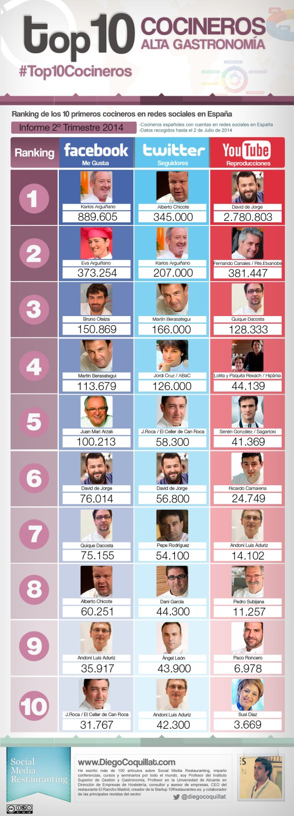 Ranking of the best Spanish chefs in social networks