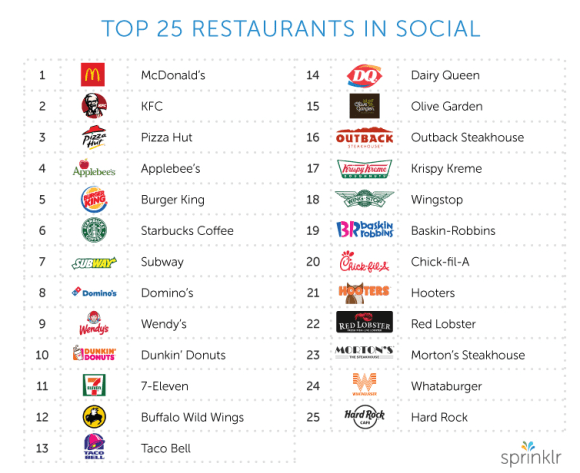 The 25 best restaurants in social networks in the US