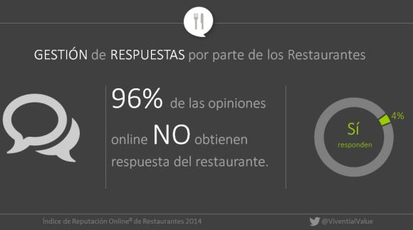 Pourcentage des réponses aux commentaires en ligne