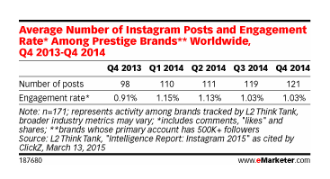 Evolución del engagement en instagram