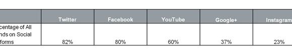 Porcentaje de marcas que están presentes en las diferentes redes sociales