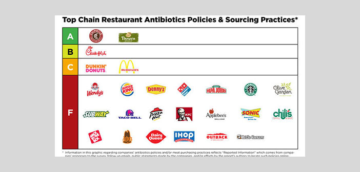 Supply policies and practices in key supply chain restaurants