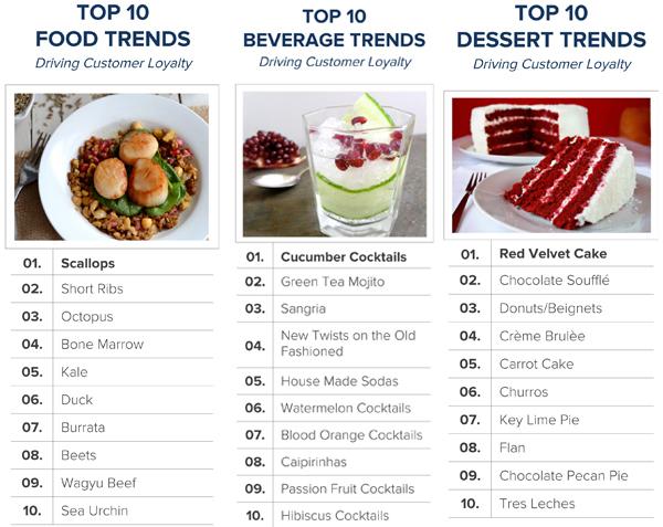 Les meilleurs plats de restaurant, Big Data