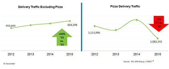Comparison between pizza delivery orders and excluding this product