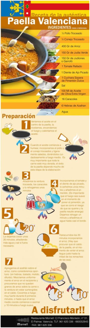 paella infographic