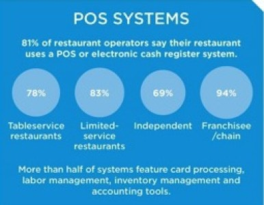 Use of TPV's in American restaurants