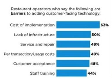 Les tendances futures sur l'utilisation de la technologie dans les restaurants