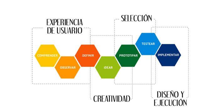Methodology Innovation Design Thinking